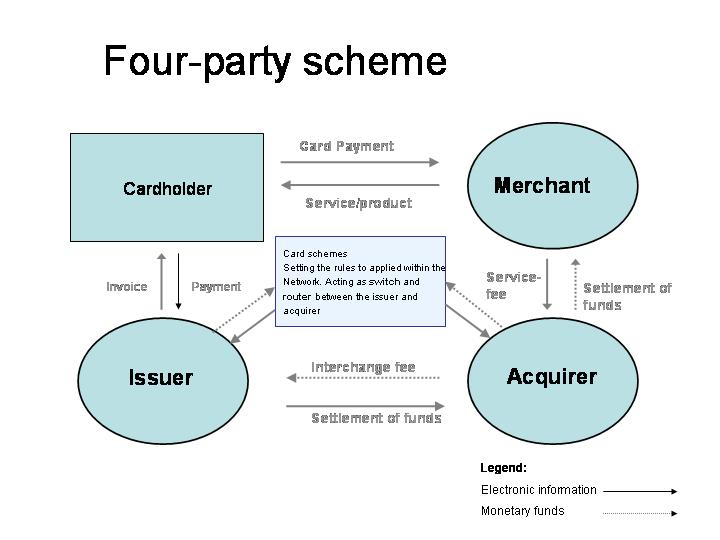 The Four Party Scheme CC BY-SA 3.0 Frispar, Wikipedia